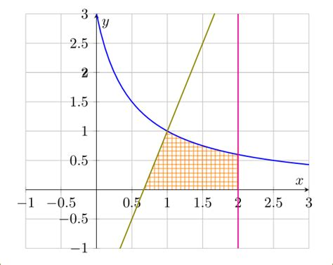 tikz pgf - add vertical line of equation x=2 and shade a