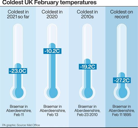 Mercury plunges to minus 23C on coldest UK night in more