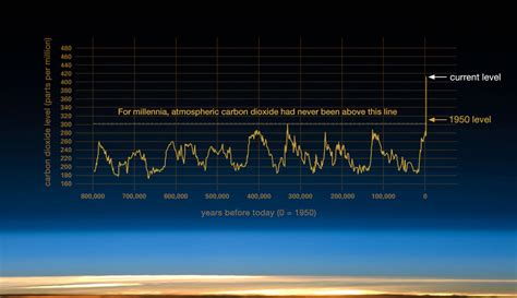 Earth science apps – Climate Change: Vital Signs of the Planet
