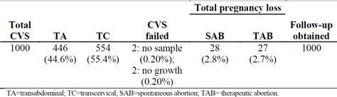 Cytogenetic Evaluation of 1000 Cases of Chorionic Villus
