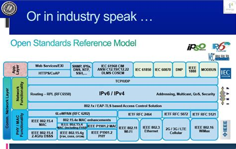 IoT Standards & Protocols Guide | 2018 Comparisons on