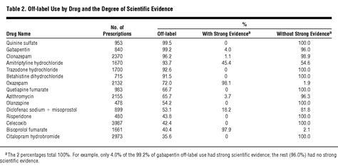 Drug, Patient, and Physician Characteristics Associated