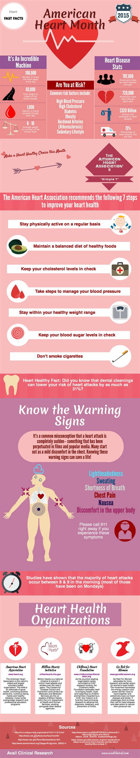 Look at this INFOGRAPHIC - It's Heart Healthy!   Avail